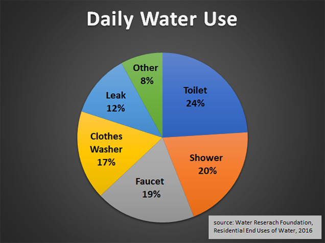 daily water use chart